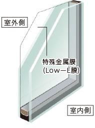 高性能ハイブリット窓