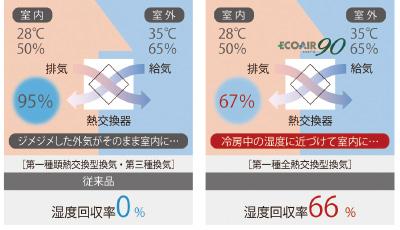 湿度回収率66%